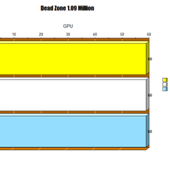GPU MIDItrail benchmark scores for Dead Zone 1.09 Mill