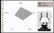 Funamusea Character Page- Kcalb's Chart