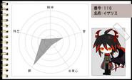 Funamusea Character Page- Ivlis' Chart