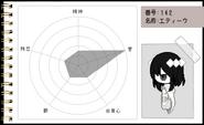 Funamusea Character Page- Etihw's Chart