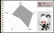 Funamusea Character Page- Reficul's Chart