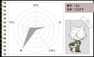 Funamusea Character Page- Shirogane's Chart
