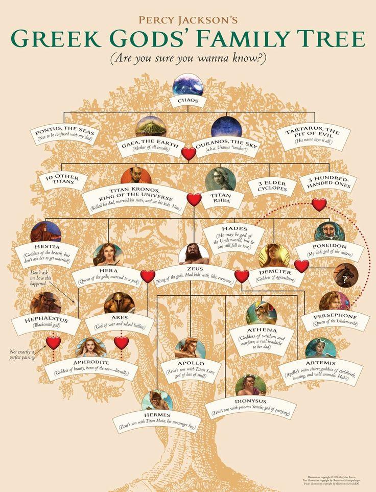 Family Tree Riordan Wiki Fandom Powered By Wikia