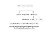 Elf family tree