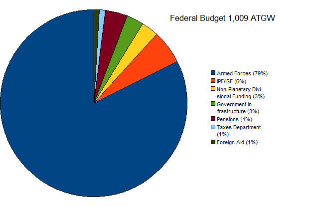 File:Eteno Federal Spending.png