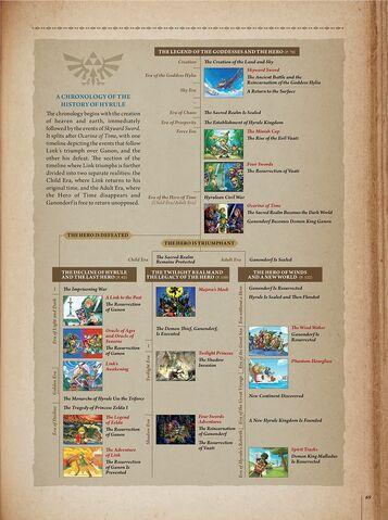 File:Zelda Timeline.jpg