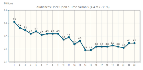 Audiences saison 5