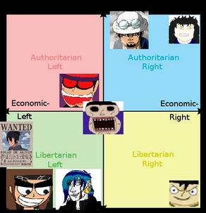 Political protas