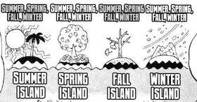 Tipus d'Illes Climàtiques manga