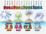 Island Climatic Types