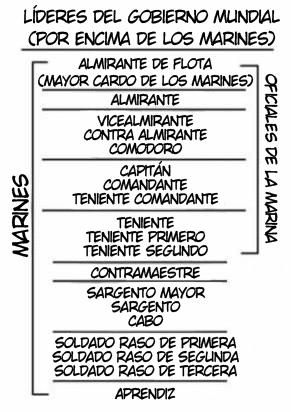 Rangos de la Marine