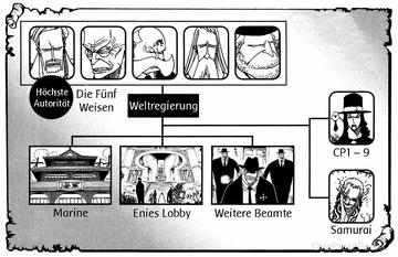 Machtsystem der Weltregierung