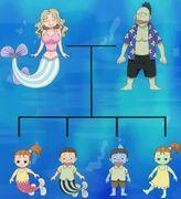 Descendencia gyojin y tritones