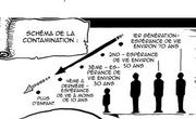 Schéma de la contamination