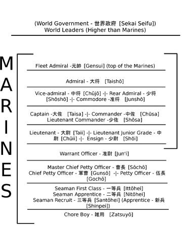 Admiral Breakdown Number >> Marine Ranks One Piece Wiki Fandom