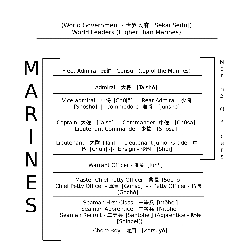 Marine ranks one piece wiki fandom powered by wikia marine ranks buycottarizona Image collections