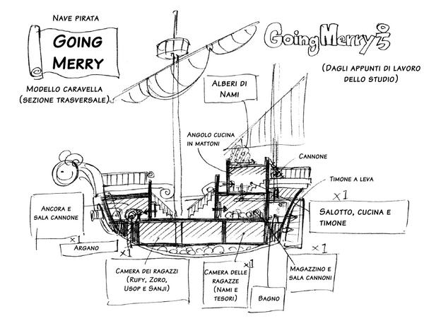Going Merry: sezione trasversale