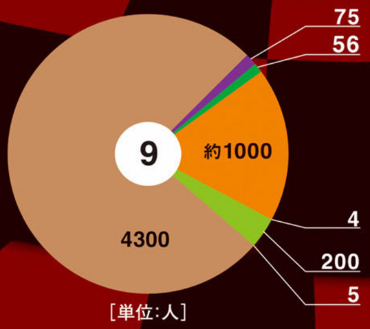 File:OPM Quiz Graph.png