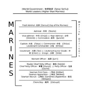Peringkat Angkatan Laut