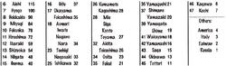 SBS Volume 68 Chart