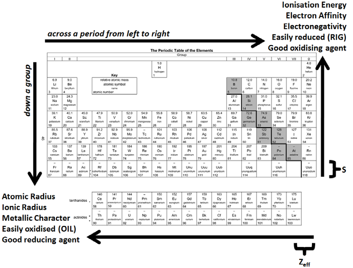 Periodic Table Trends Png