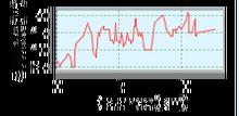 Erkner-Kagel Höhenprofil