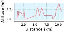 Letschin-Oderdeich Höhenprofil