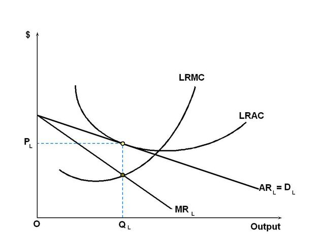 Long-run equilibrium of the firm under monopolistic competition