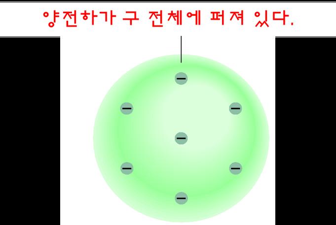 톰슨의 원자 모형