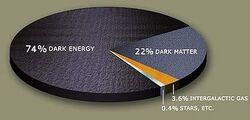375px-DarkMatterPie