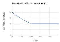 Tax Income per Citizen