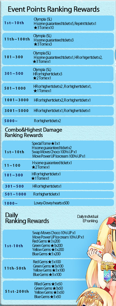 Crazy Winter Strategy EP Ranking Rewards