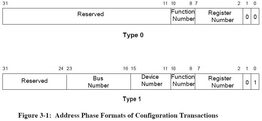 PCI 2 3 fig 3 1