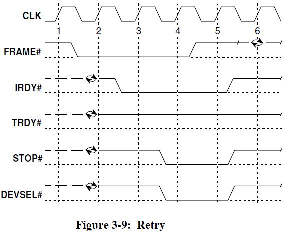 PCI 2 3 fig 3 9