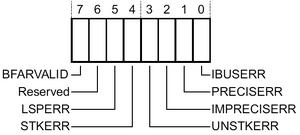ARM M-profile BFSR