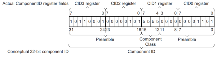 ARM CID registers