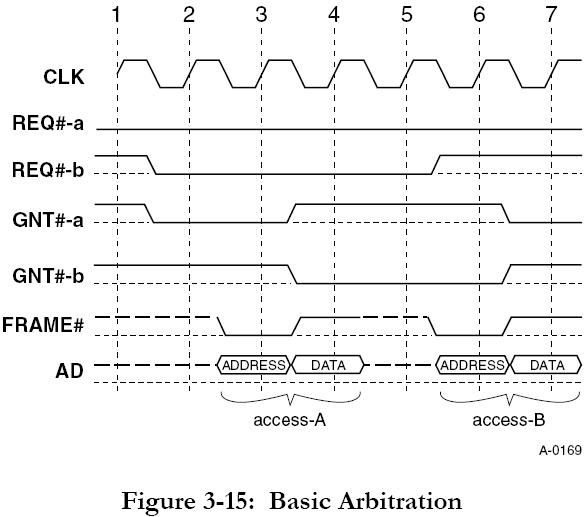 PCI 3 fig 3-15