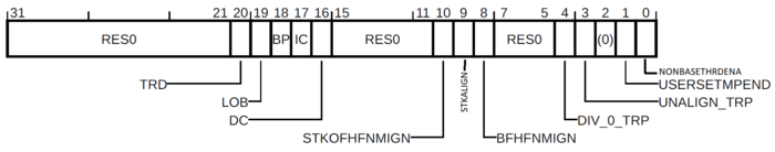 ARM M-profile CCR