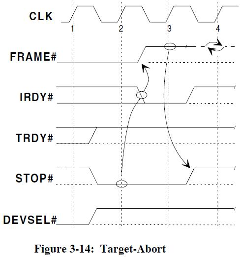PCI 2 3 fig 3 14