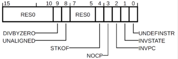 ARM M-profile UFSR