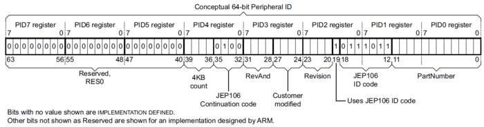 ARM PID registers