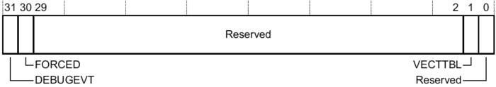 ARM M-profile HFSR