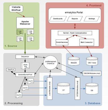 EAnalytics Verarbeitungsprozess