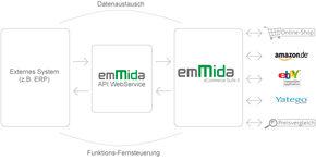 ERP emMida API