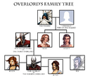 Overlord Family Tree 4