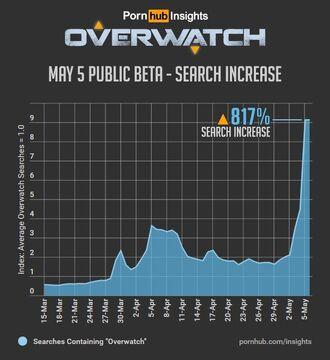 Overwatch-chart