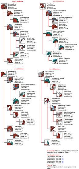 Raptors mutations chart by naonical-dbdz4nc-0