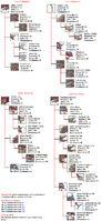 Piscium mutations chart