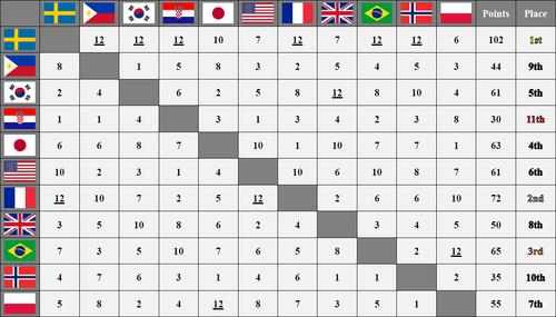 FSC 1 Scoreboard