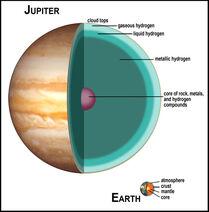 Inside of jupiter